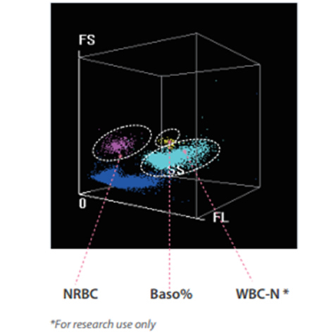 NRBC result in every CBC