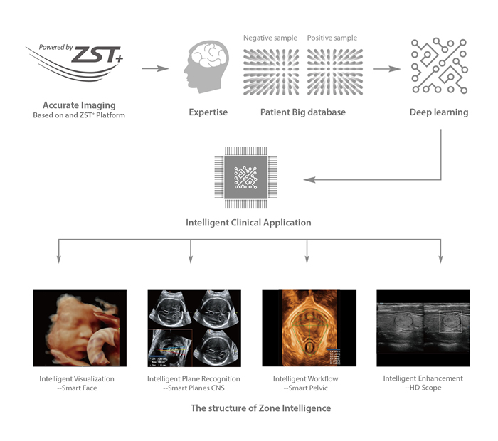 Forwarding smart to clinical intelligence